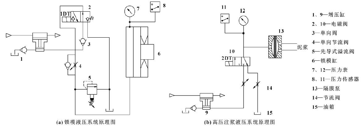 随着现代工业技术的发展,有一种气驱液体增压缸可提供高压或超高压给系统,适用于高压注浆机成形循环过程的锁模和注浆。模具的开合由机械装置完成,由于只需克服模具与导轨间摩擦阻力,这个阻力应很小,所以电机功率不会很大(0.5kW左右),开合模速度控制可采用调速电机,控制方便。锁模和注浆过程液压系统压力由气驱液体增压缸提供,根据锁模和注浆所需不同的压力,选用了两个气驱液体增压缸1、9,增压比分别为40:1和10:1,为两个系统提供动力。系统原理如图所示。  当高压注浆成形机在机械合模过程结束时,气驱液体增压缸1启动